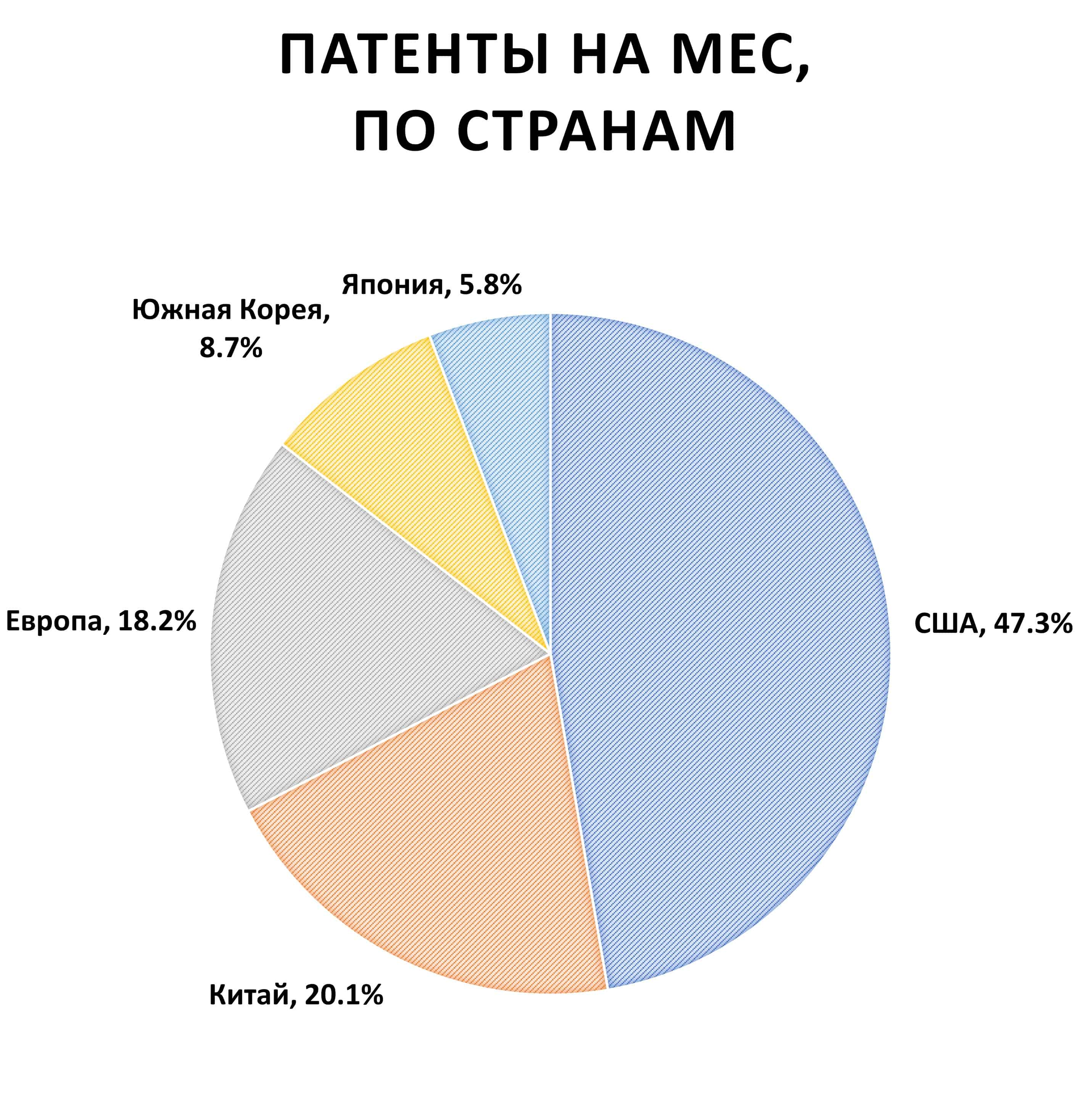 Патенты на MEC, по странам. США 47,3%, Китай 20,1%, Европа 18,2%, Южная Корея 8,7%, Япония 5,8%.