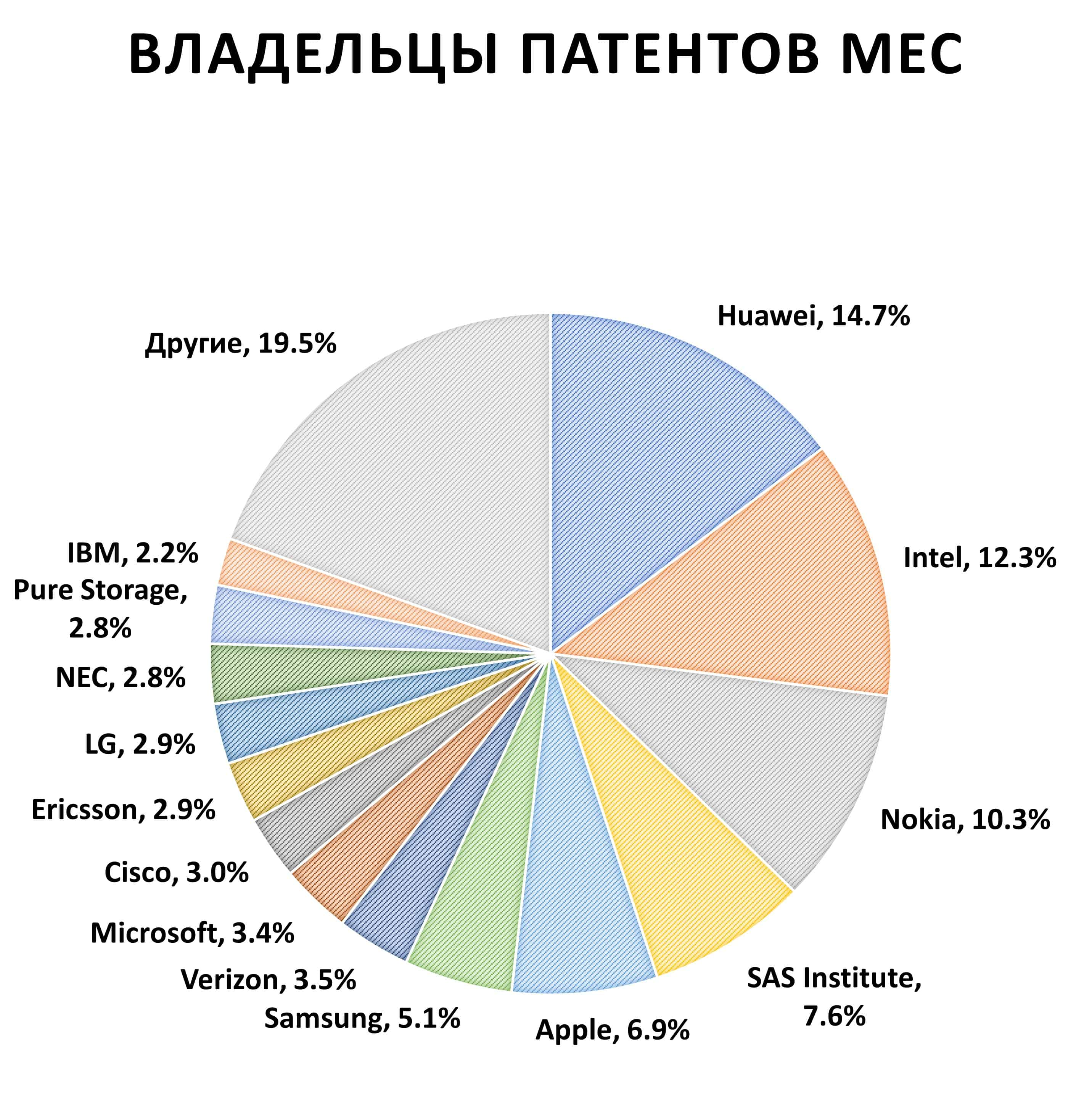 Владельцы патентов на MEC.