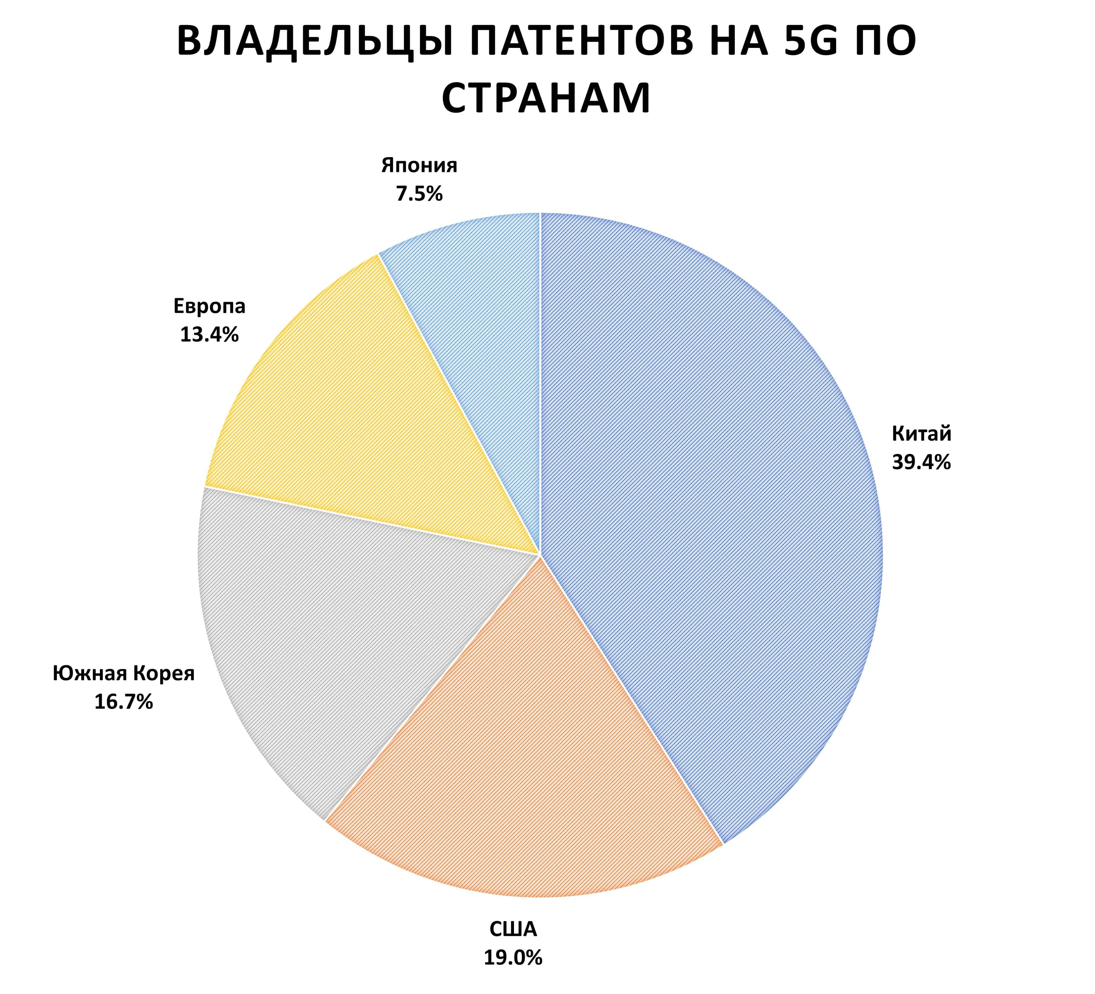 Владельцы патентов 5G по странам. Китай 39%, США 19%, Южная Корея 17%, Европа 13%, Япония 8%.