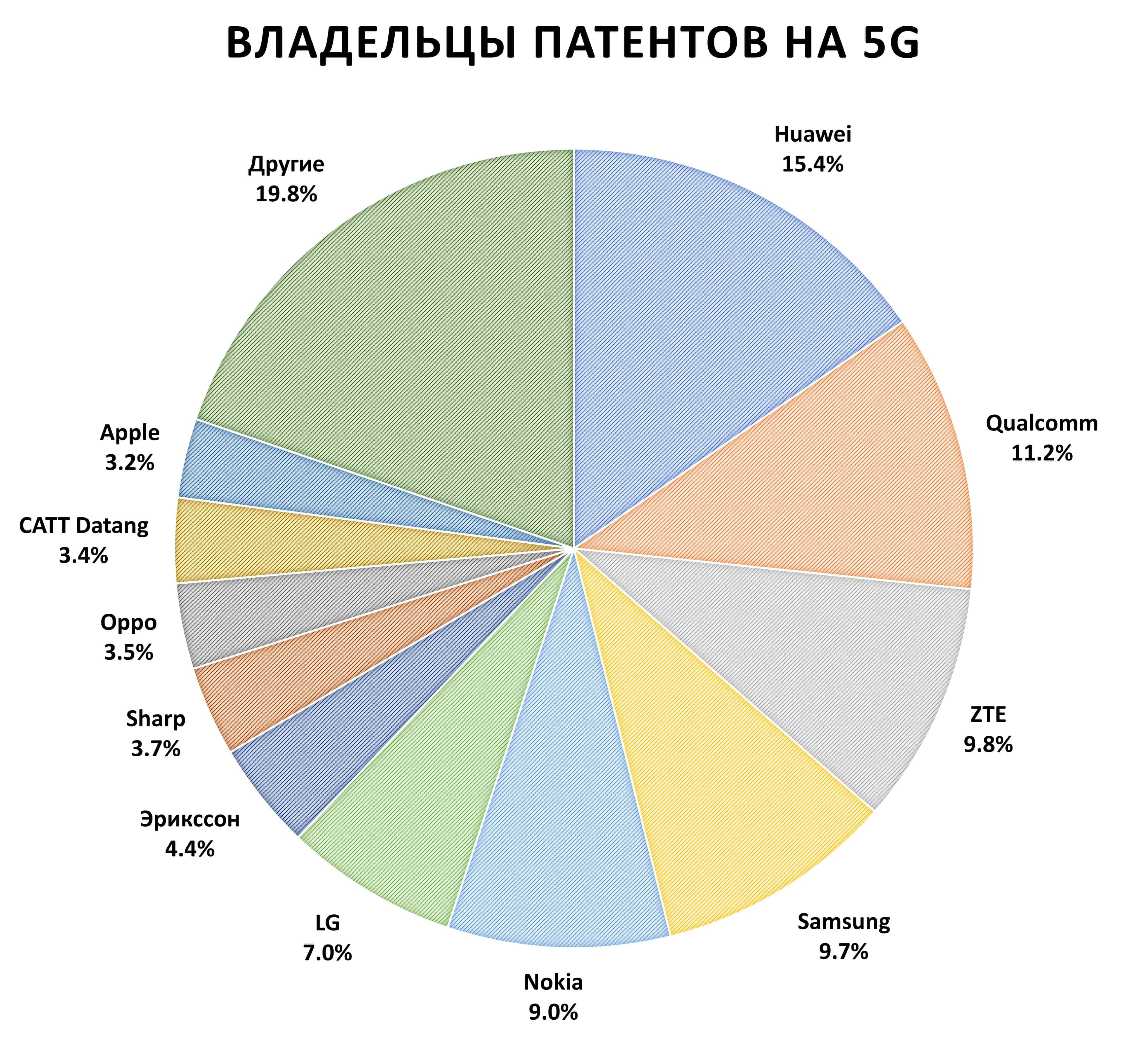 Владельцы патентов на 5G. Huawei 15%, Qualcomm 11%, ZTE 10%, Samsung 10%, Nokia 9%, LG 7%, остальные 4%.